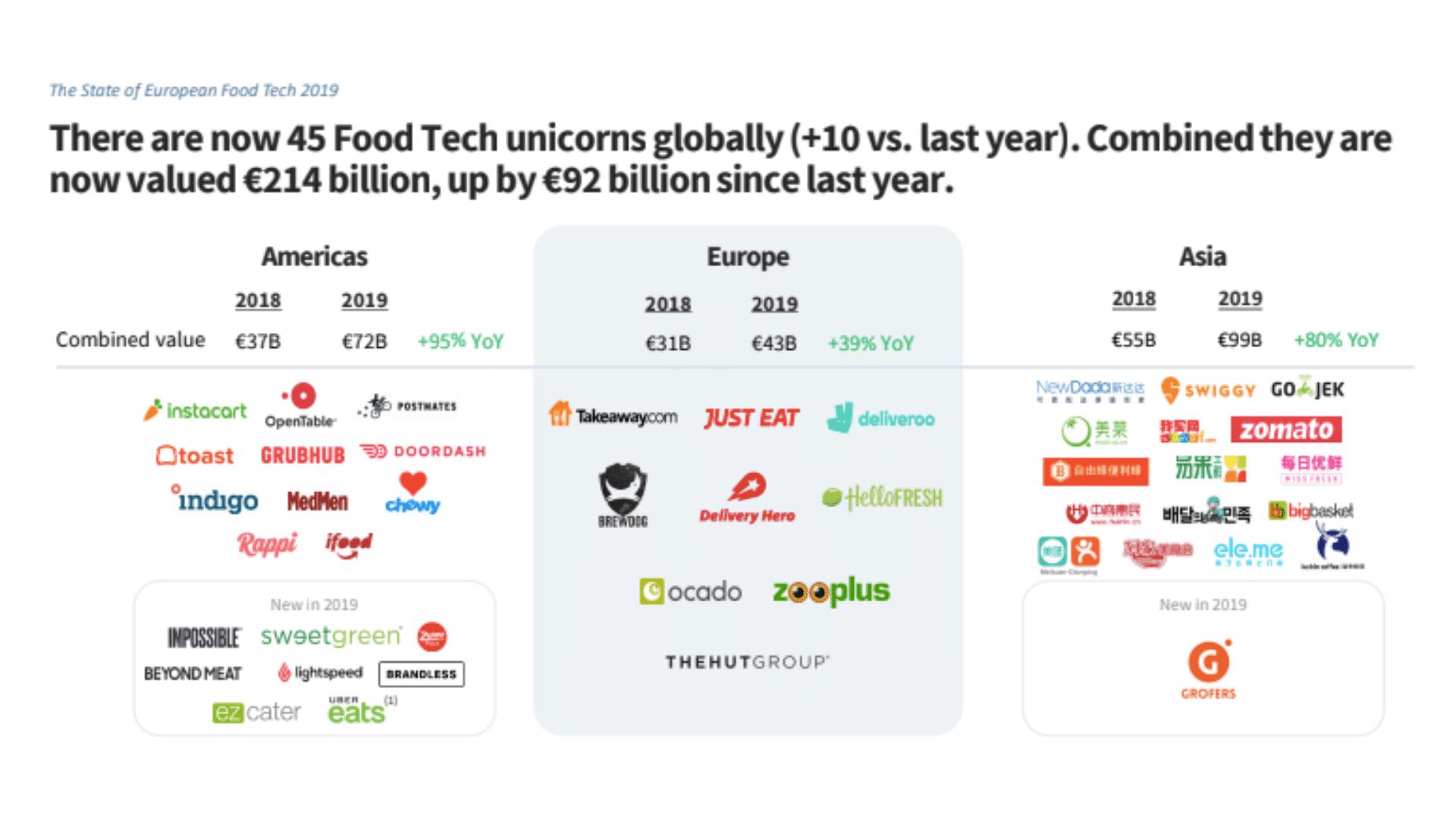 food tech unicorns
